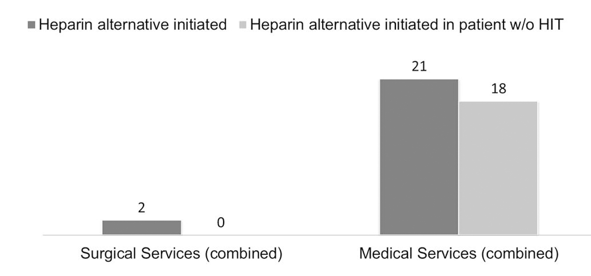 Swell Retrospective Analysis Of Heparin Induced Thrombocytopenia Download Free Architecture Designs Scobabritishbridgeorg