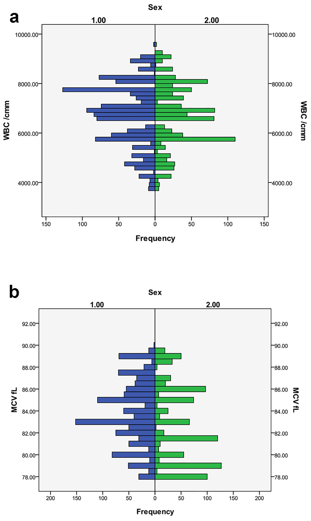 Reference Value Profile for Healthy Individuals From the